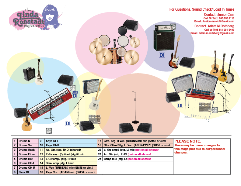 LRE STAGE PLOT OCT 2019.1.png