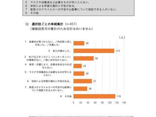 新型コロナウイルス感染拡大に伴う小金井市の生活への影響調査から見えてくる―590人中113人が収入減。