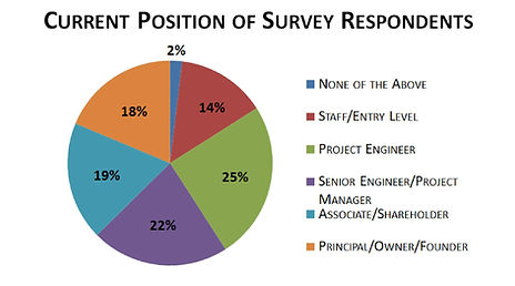Survey%20Graphic%20-%20Survey%20Responde