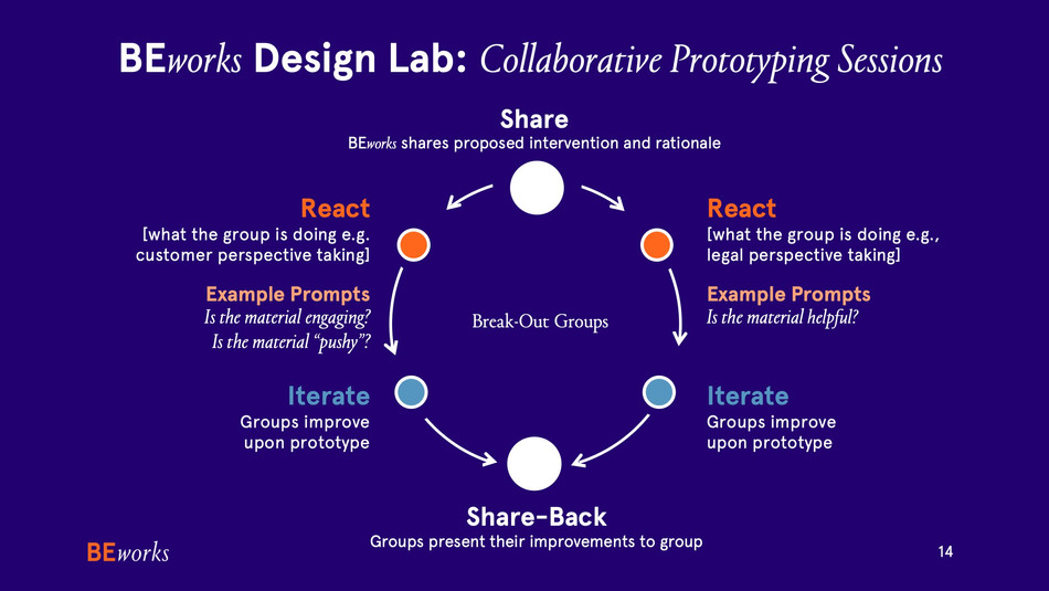 Collaborative%20Prototyping%20Sessions%2