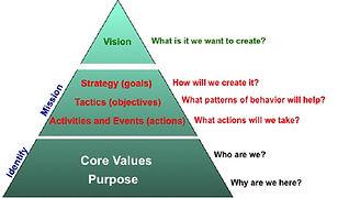 strategic architecture pyramid.jpg