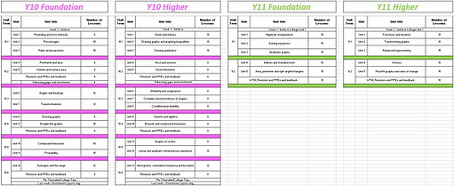 Y10-11 Overview.PNG