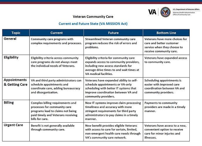 Current and Furture (VA Mission Act).jpg
