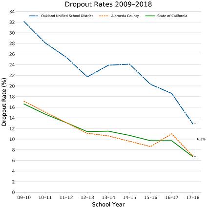 dropouts 2009-2018.png