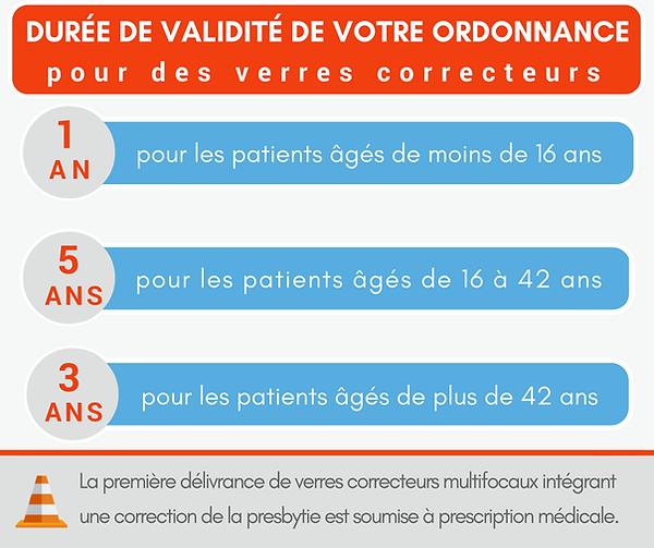duree-validite-ordonnance-ophtalmo-condi
