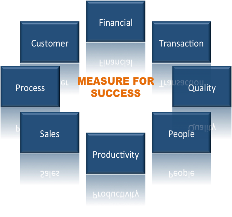 Measure for Success