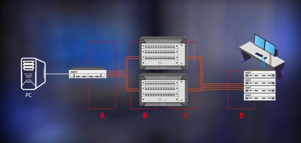 AVCiT-AOC-Features-Full system redundant