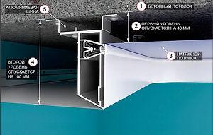 Схема монтажа двухуровнего потолка