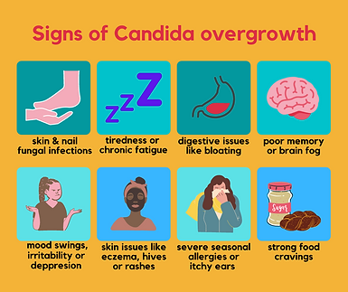 Signs of Candida overgrowth.png