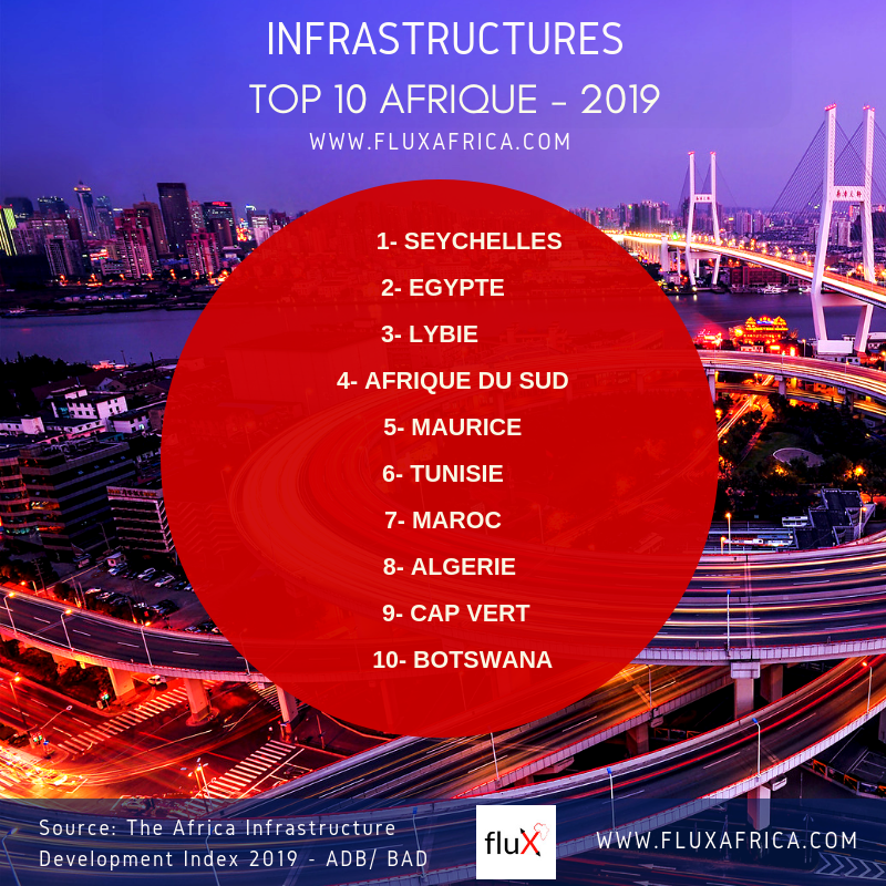 TOP 10 AFRICA INFRASTRUCTURES FLUX AFRICA 2019