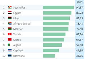 TOP 10 AFRICA INFRASTRUCTURES SOURCE  ADB/BAD 2019