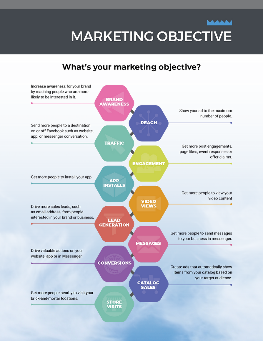 REV Marketin, picking your marketing objectives