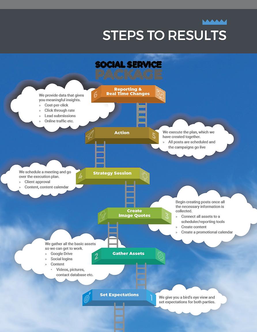 REV Marketing steps to results