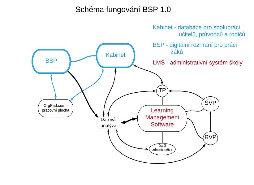 BSP - schéma - co zbývá page.png