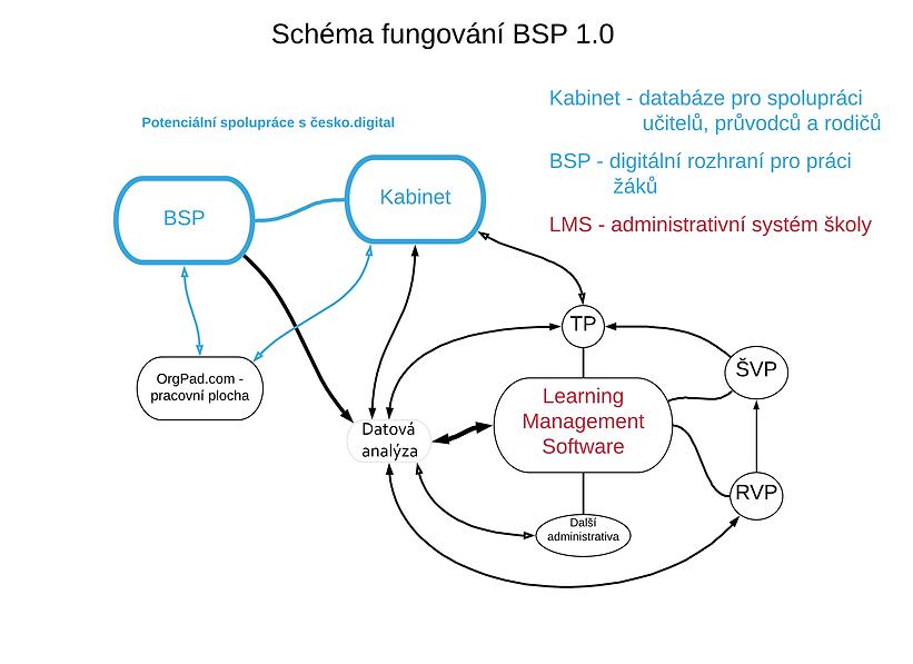 BSP_-_schéma_cs.digi.png