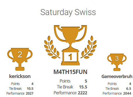 Results of the Weekly Lichess Tournaments