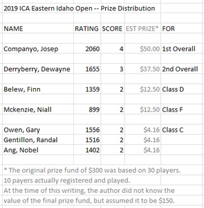 Idaho Chess Association -- 2019 Eastern Idaho Open -- Prize Distribution