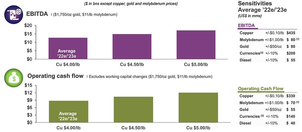 FreePort-McMoran Stock Analysis