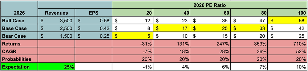 BNGO stock Analysis