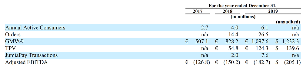 Jumia metrics
