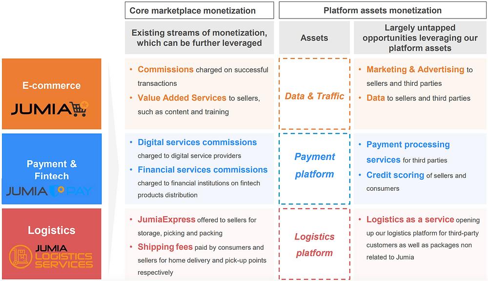 Jumia Business