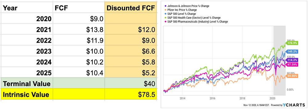Pfizer Valuations