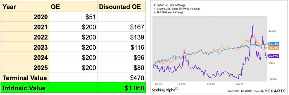Qudian Stock Analysis