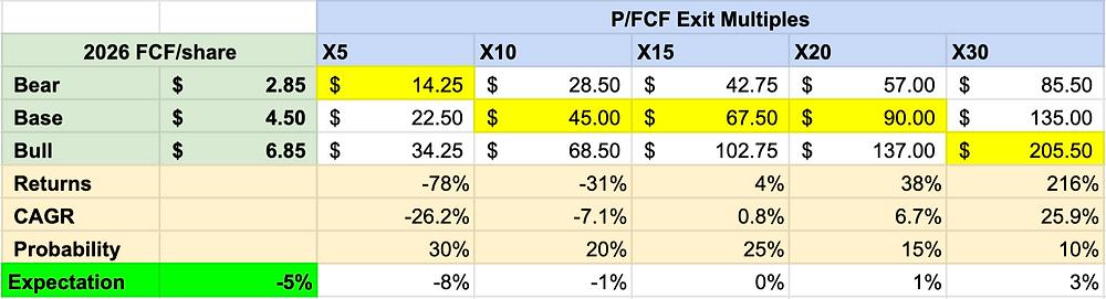 GameStop Valuation Analysis January 2021