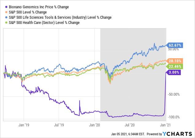 Bionano Genomics Stock Analysis