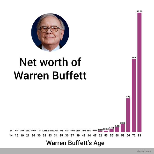 Net worth of Warren Buffett