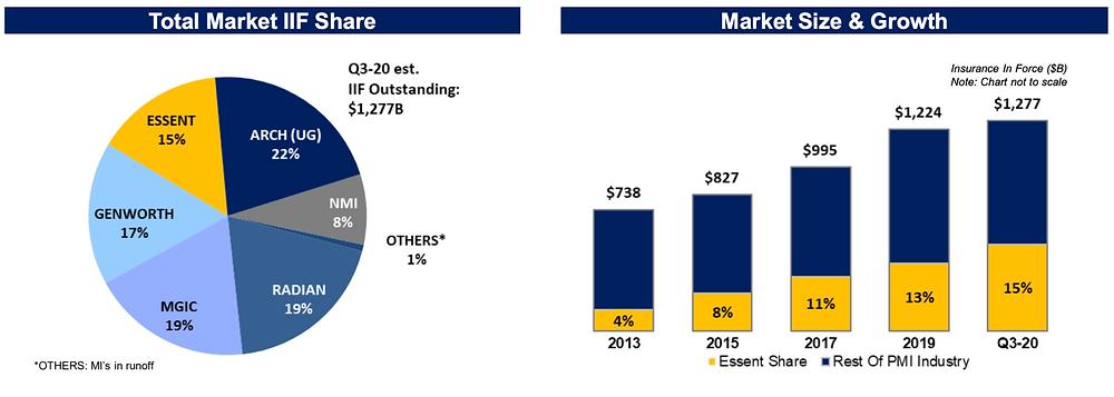 Essent Group Market Share