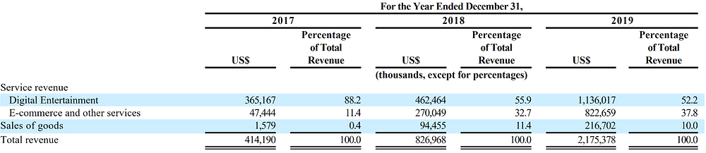 Sea Ltd. Revenue segments