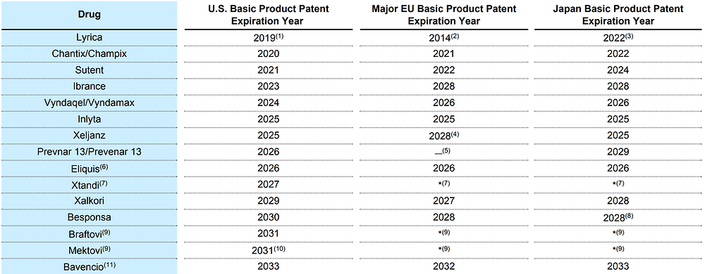 Pfizer Patents