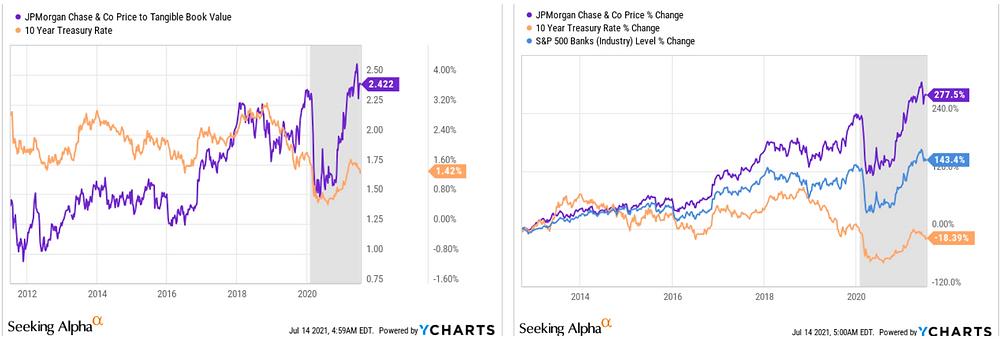 JPMorgan Chase Stock Analysis