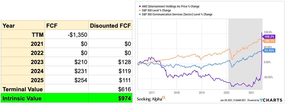 AMC Stock Analysis