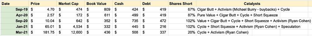 GameStop Stock Analysis
