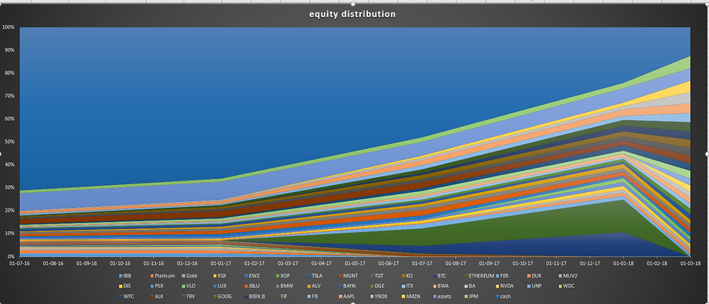 Equity distribution