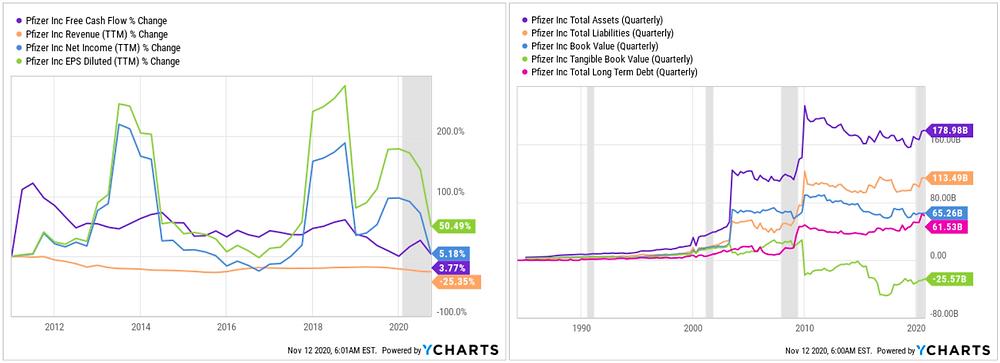 Pfizer Financial Analysis