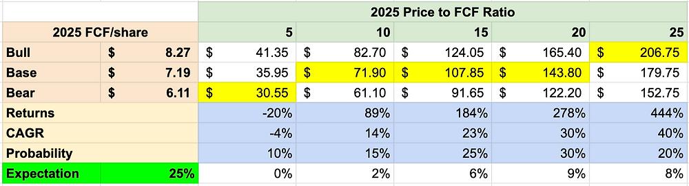 Discovery Stock Analysis