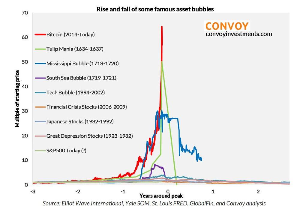 MarketWatch Bitcoin bubble