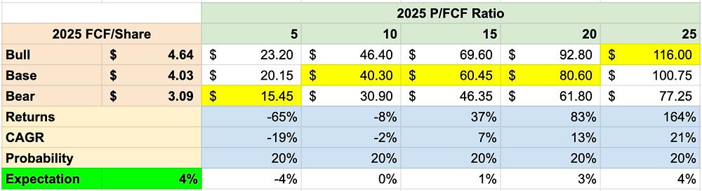 ViacomCBS Stock Analysis