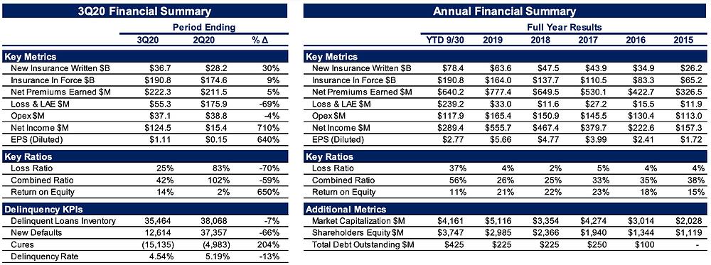 Essent Group 3Q20 Financial Summary