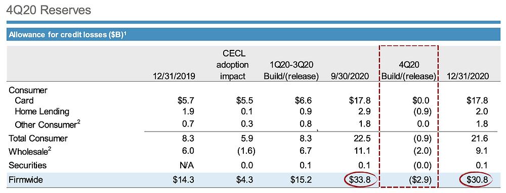 JPMorgan Chase 4Q20 Earnings Analysis