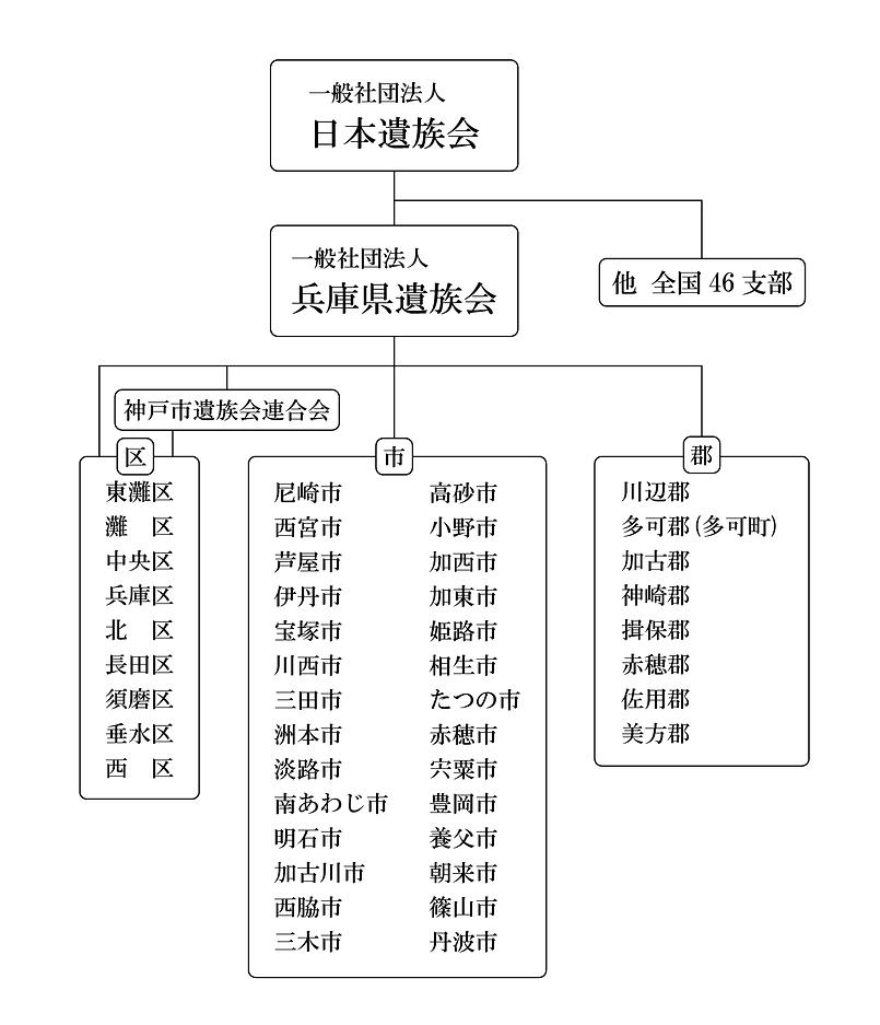 兵庫県遺族会 組織図