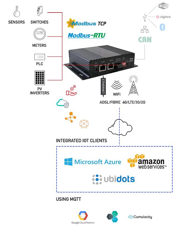 G3 Graphics - Modbus IoT Gateway.png
