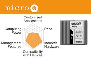 micro8 chart