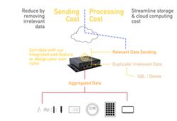 Control Data & Sending Cost