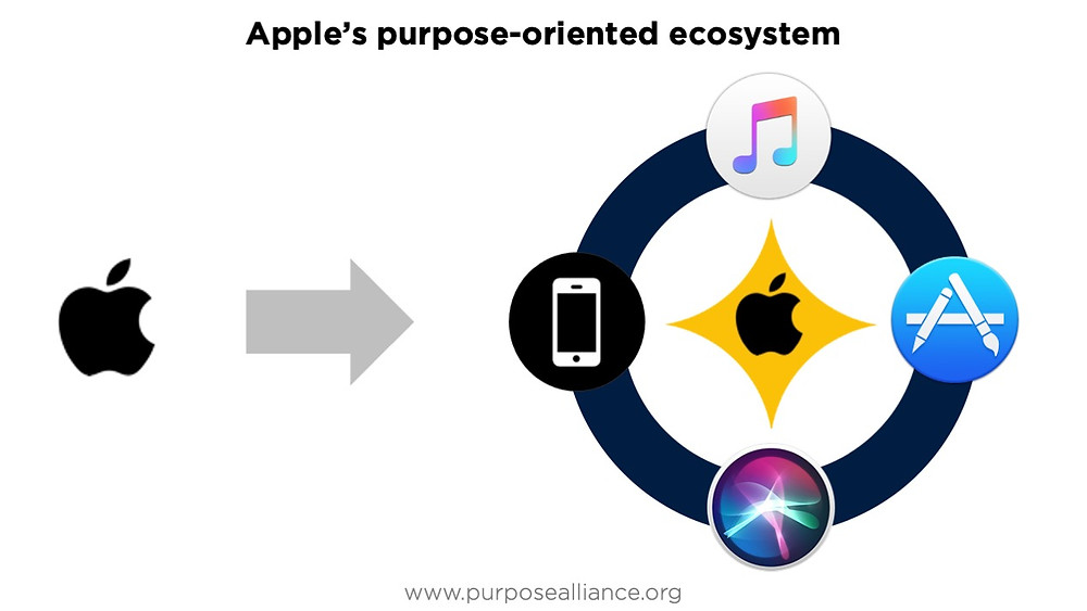 Apple's purpose-oriented ecosystem