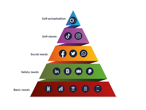 The Digital Maslow Pyramid