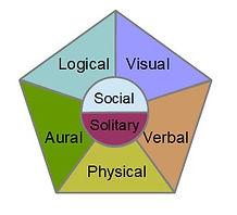 learningtypes.jpg
